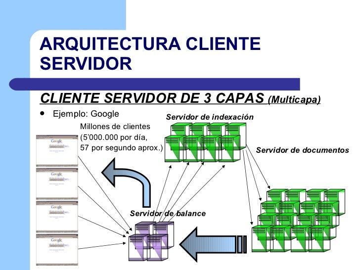 Cliente servidor for Arquitectura web 3 capas