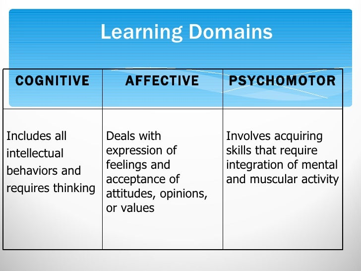 domains in nursing The question is define the major domains of nursing and provide examples: a) people b) health what would a major domain of nursing be what does that mean im not really sure as to how i&#39d go about answering this question.