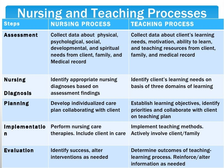 Client education moodle for Nursing teaching plan template