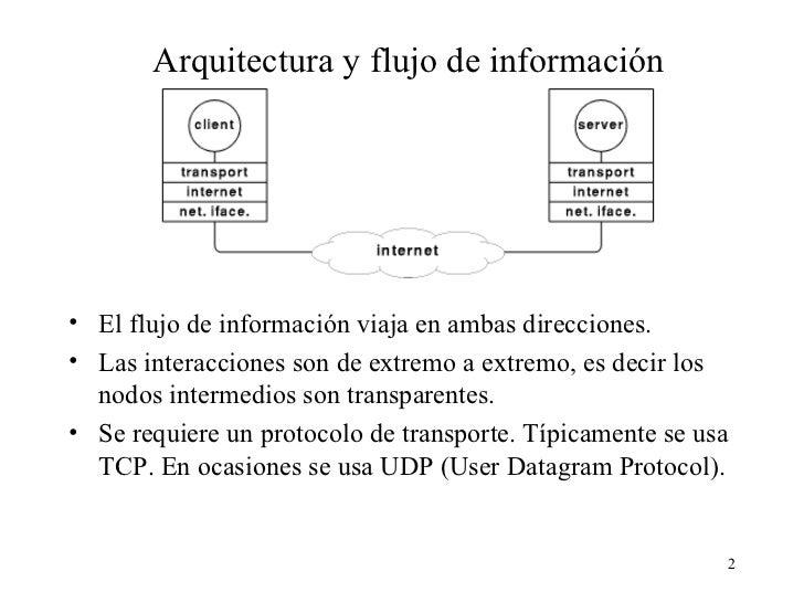 Cliente servidor Slide 2