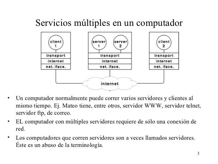 Cliente servidor Slide 3