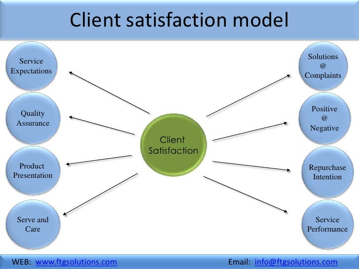 relationship and communication with client management