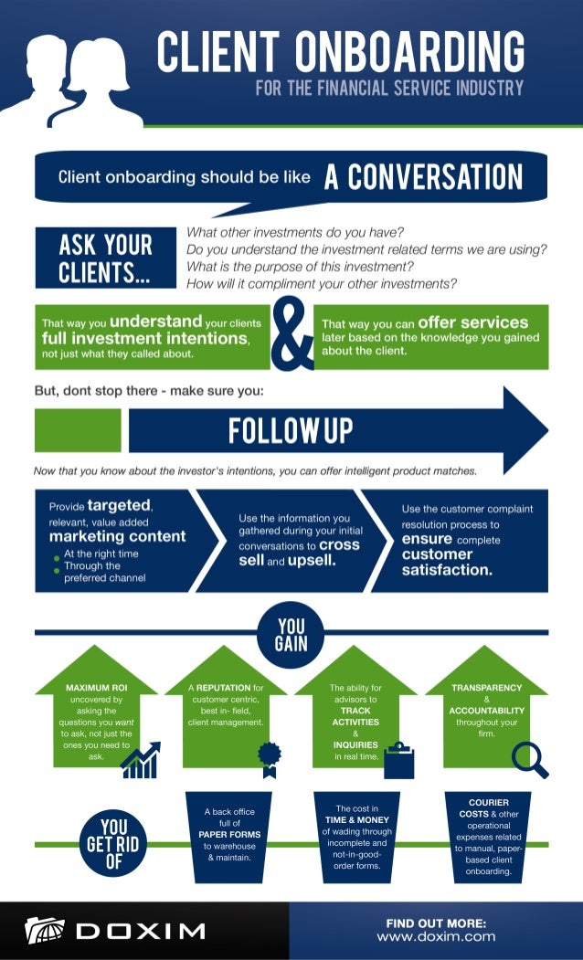 Client Onboarding for the Financial Service Industry - Infographic