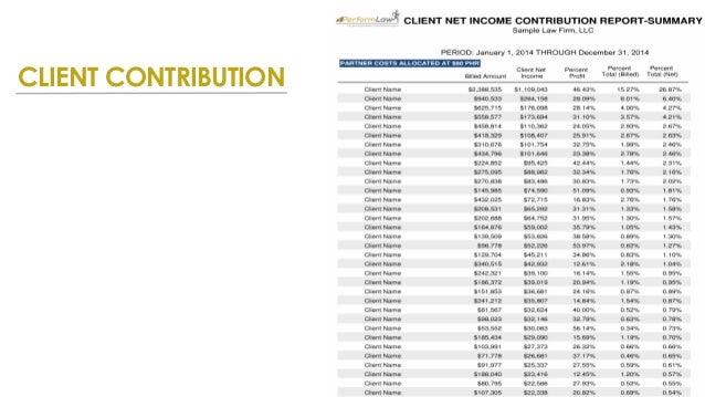 Client Profitability: Analysis to Action