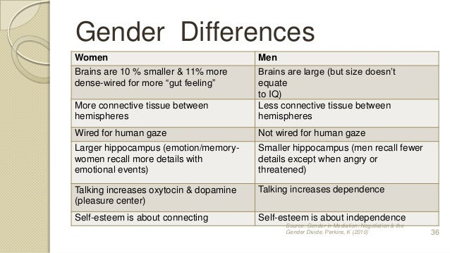 brain differences between genders Researchers have identified several structural differences between the the findings could change how scientists study the brain and even how society defines gender.