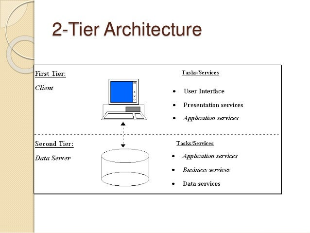 Client server architecture for Architecture 2 tiers