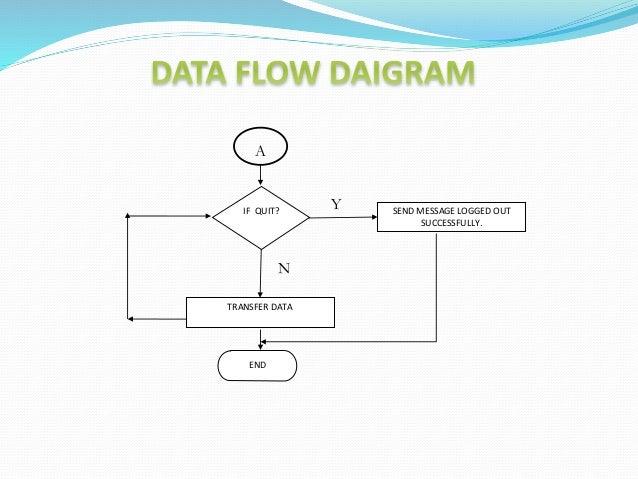 Client server data flow diagram block and schematic diagrams clientserver presentation rh slideshare net client server architecture client server architecture ccuart Choice Image