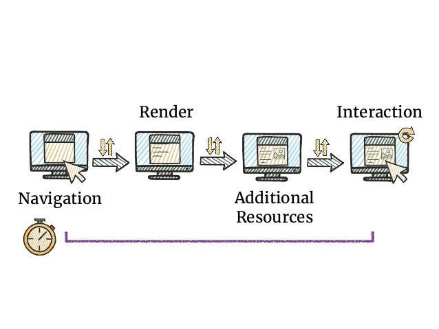 Navigation Timing API • navigationStart • unloadEventStart • unloadEventEnd • redirectStart • redirectEnd • fetchStart • d...