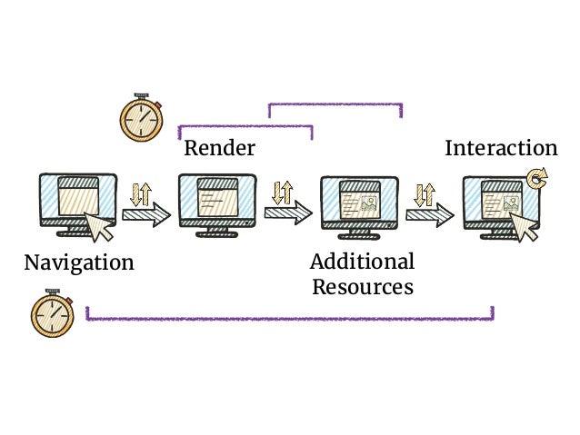 Navigation Timing API • navigationStart - navigation initiated • responseStart - first byte of doc from server • responseEn...