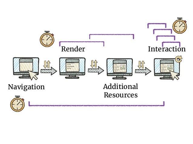 navigationStart responseStart responseEnd domInteractive domContentLoaded domComplete