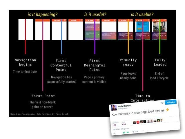 Sources for RUM Metrics 1. Observational data 2. Browser devtools 3. Browser reported metrics • Navigation Timing API • Pa...