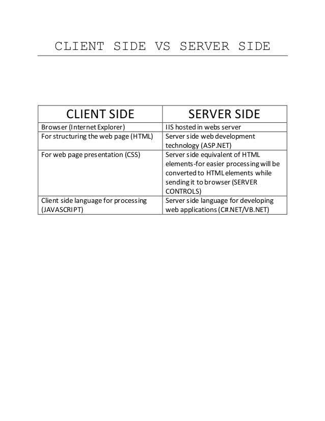 CLIENT SIDE VS SERVER SIDE CLIENT SIDE SERVER SIDE Browser (InternetExplorer) IIS hosted in webs server For structuring th...