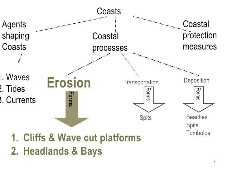 Coasts Agents                                             Coastal shaping                 Coastal                    prote...