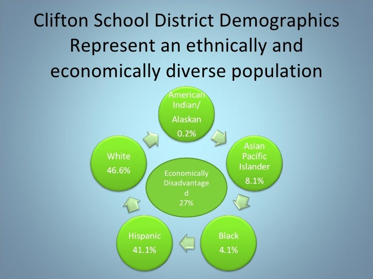 Clifton School District Demographics Represent an ethnically and economically diverse population Economically Disadvantage...