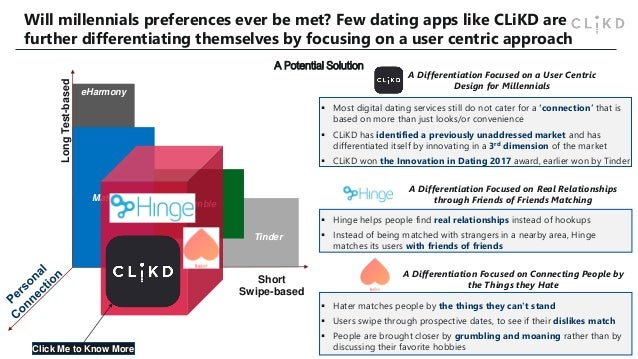 Evolution of dating apps