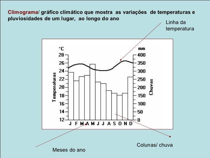 Climograma/ gráfico climático que mostra as variações de temperaturas epluviosidades de um lugar, ao longo do ano         ...