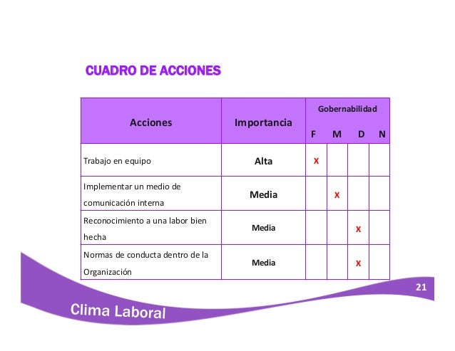 Clima laboral lindley s a trujillo for Lindley trabajo