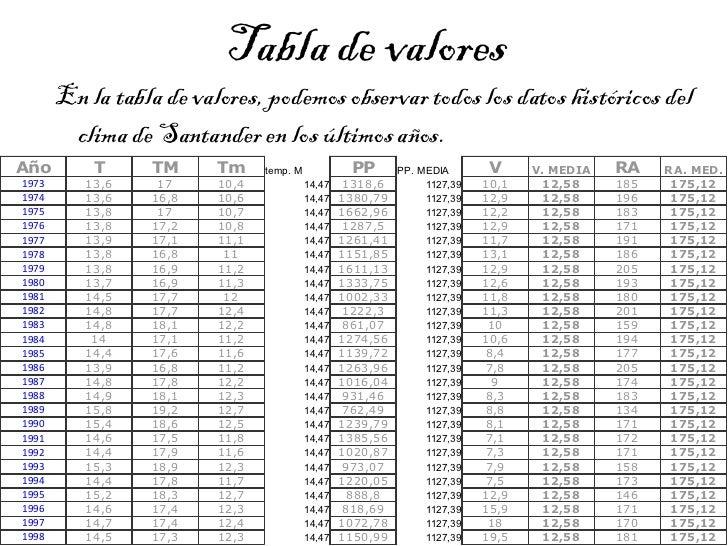 Tabla de valores <ul><li>En la tabla de valores, podemos observar todos los datos históricos del clima de Santander en los...