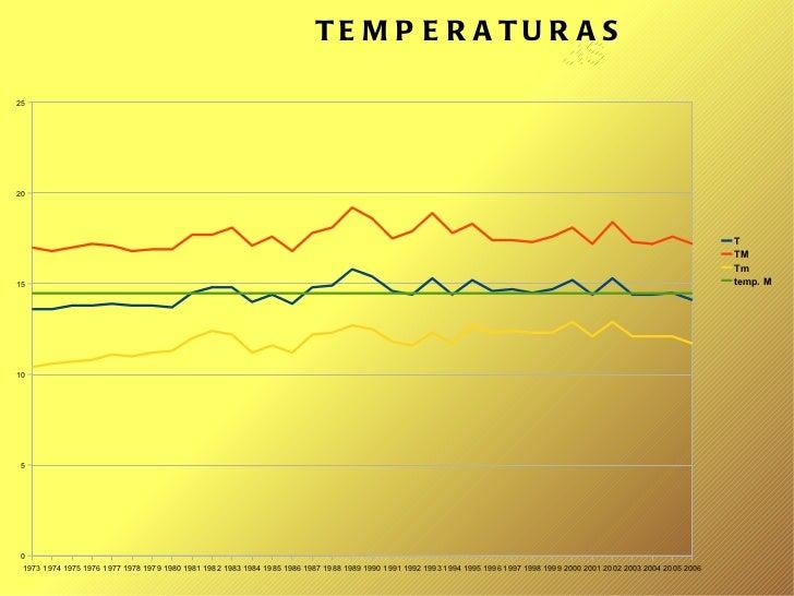 Total de temperaturas