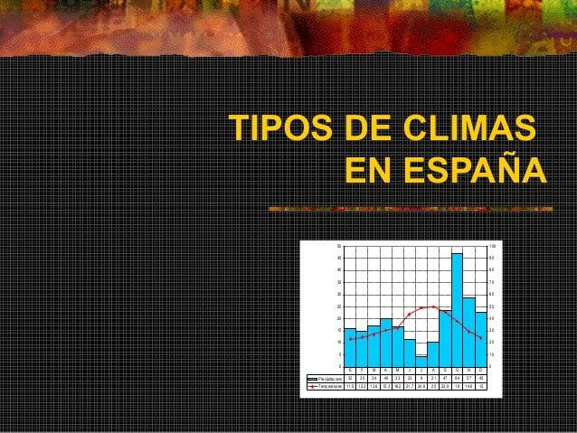 TIPOS DE CLIMAS EN ESPAÑA 0 5 10 15 20 25 30 35 40 45 50 0 10 20 30 40 50 60 70 80 90 100 Precipitacions 32 30 34 40 33 23...