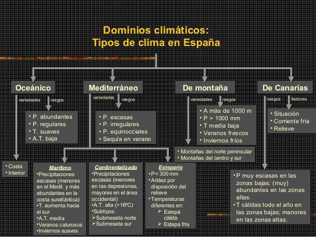 CLIMAS DE ESPAÑA Slide 2