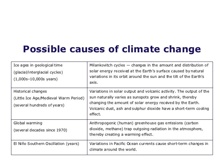 Climate Change & Causes