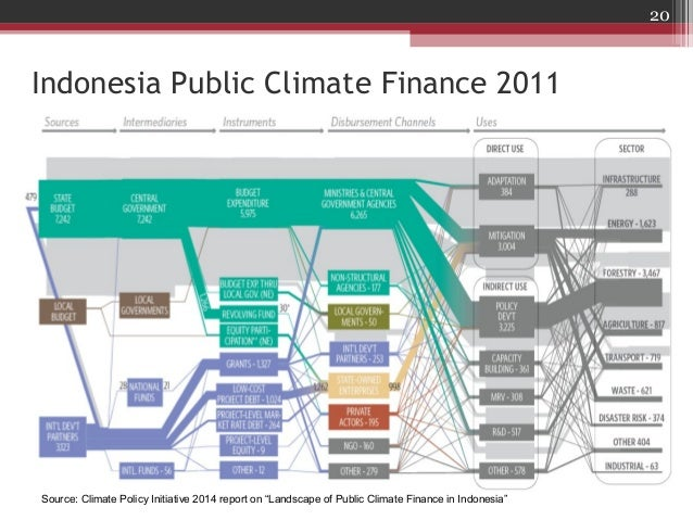 Climate and carbon finance for 29 heng mui keng terrace