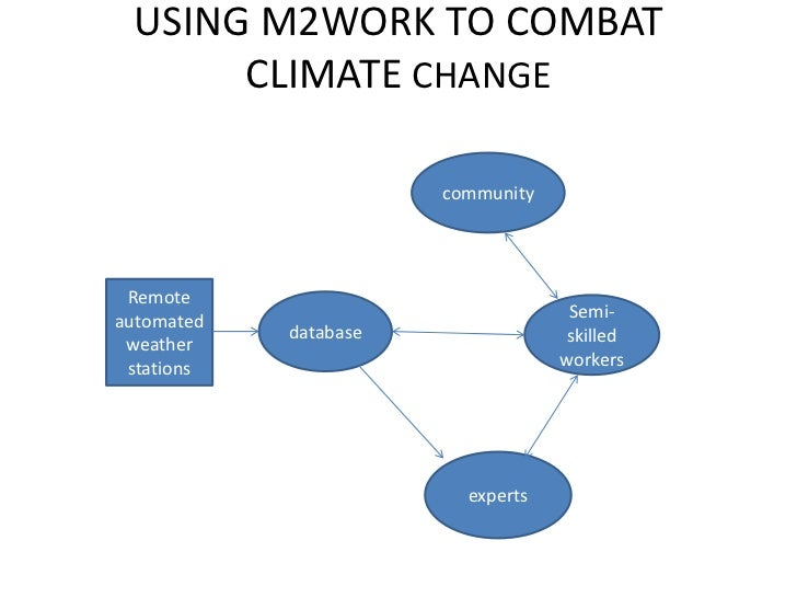 USING M2WORK TO COMBAT      CLIMATE CHANGE                       community Remoteautomated                           Semi-...
