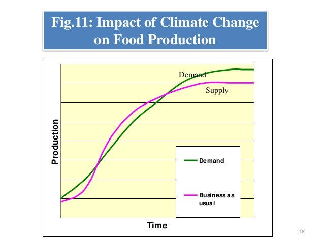 Climate Change And Its Effect On Field Crops