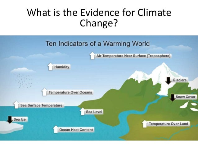 Climate Change: Science Fact or Political Fiction