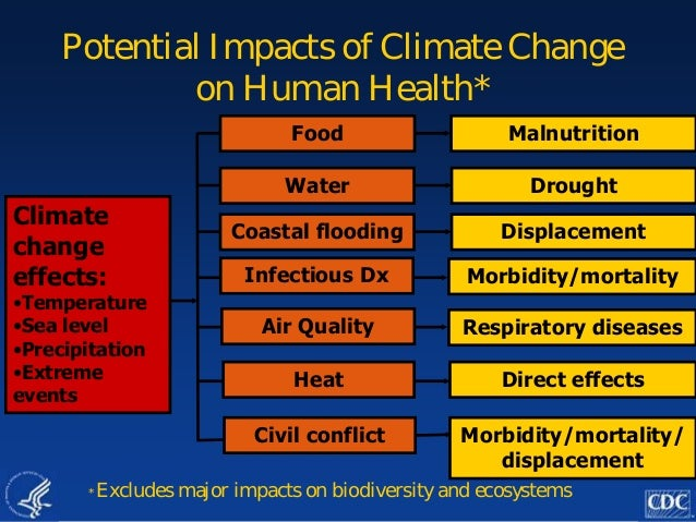 impact of climate change on health