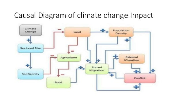 impact of sea level rise and adaption strategy 'climate-proofing' action at eu level by further promoting adaptation in  evaluation of the eu adaptation strategy  (2013) 131 - summary of the impact.