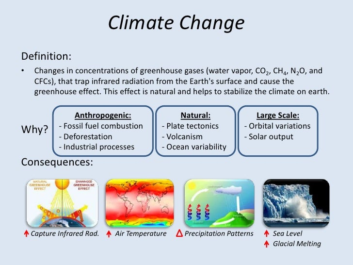 anthroprogenic climate change and its effects Climate change and its effect on water, sanitation and hygiene the effect of climate change is seen as and concluded that increases in anthropogenic.