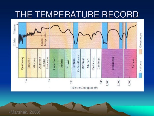 THE TEMPERATURE RECORD Marshak 2008