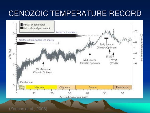 CENOZOIC TEMPERATURE RECORD Zachos Et Al 2008