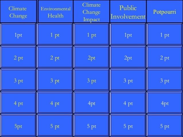Climate Change Impact  Public Involvement  Potpourri  Climate Change  Environmental  1pt  1 pt  1 pt  1pt  1 pt  2 pt  2 p...