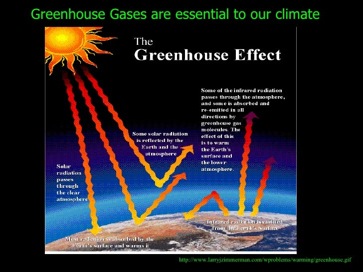 Climate change powerpoint