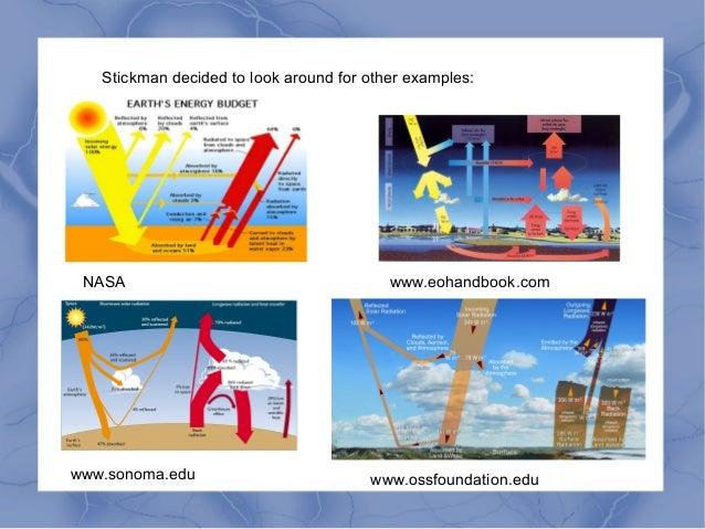 Stickman decided to look around for other examples: NASA www.eohandbook.com www.sonoma.edu www.ossfoundation.edu