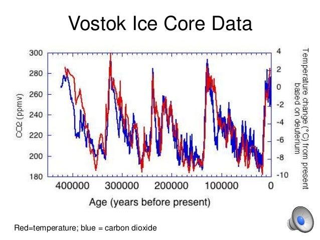 Vostok Ice Core Data Red=temperature; blue = carbon dioxide