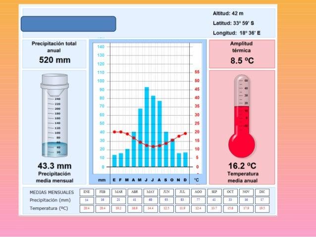 climate graphs quiz