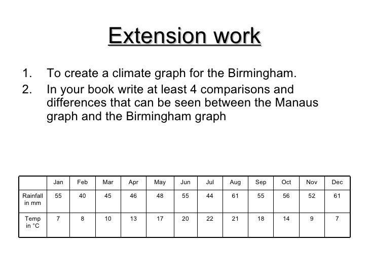 Graph Worksheet Karibunicollies – Climate Worksheet