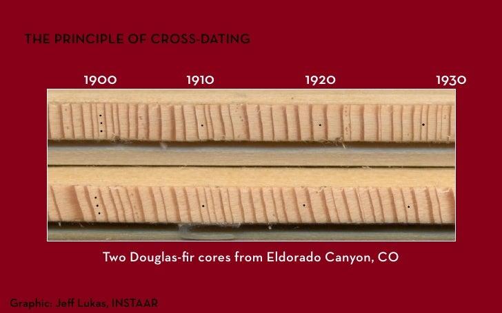 cross-class dating prednosti relativnih metoda upoznavanja