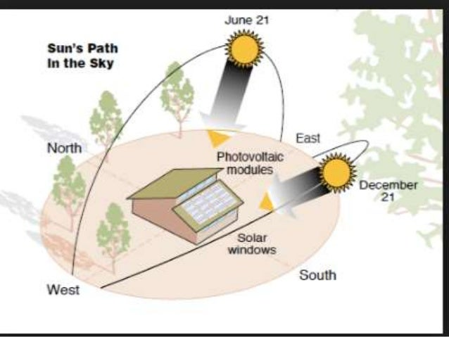 Sun Path Diagram Philippines.Sun Path Climatology North Sun South Sun