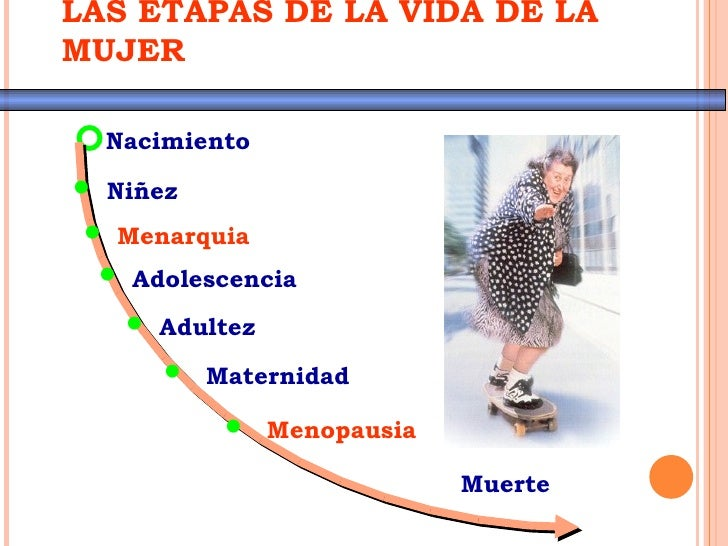 LAS ETAPAS DE LA VIDA DE LAMUJERNacimiento• Niñez • Menarquia  • Adolescencia    • Adultez      • Maternidad           • ...