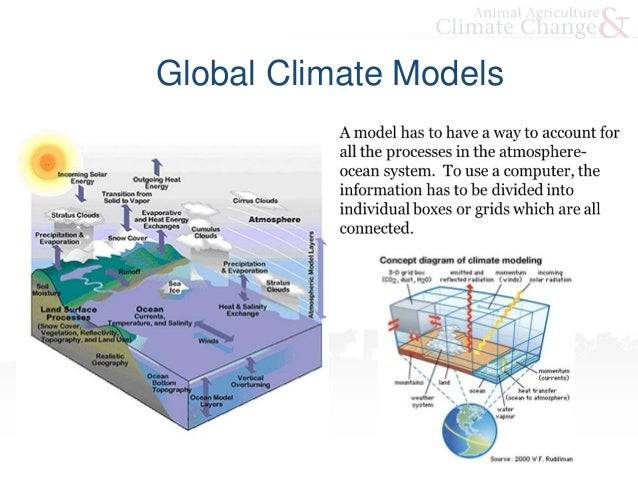 Climate Change and Climate Modeling