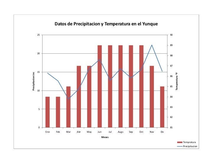 Datos de Precipitacion y Temperatura en el Yunque                    25                                                   ...