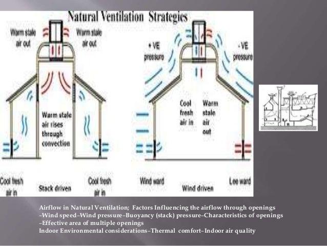Airflow in Natural Ventilation; Factors Influencing the airflow through openings –Wind speed–Wind pressure–Buoyancy (stack...