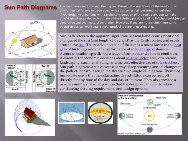 Climatology Architecture