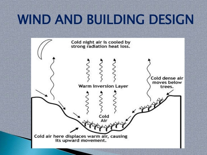 Climatology in architecture