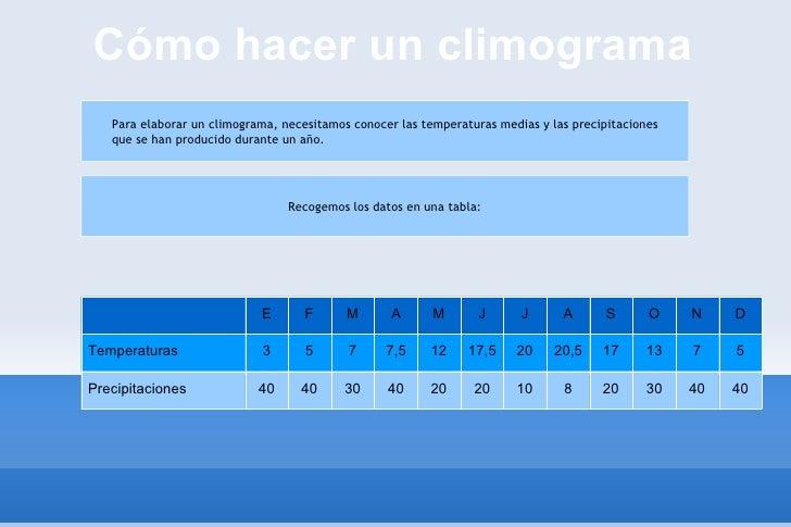 Cómo hacer un climograma E F M A M J J A S O N D Temperaturas 3 5 7 7,5 12 17,5 20 20,5 17 13 7 5 Precipitaciones 40 40 30...